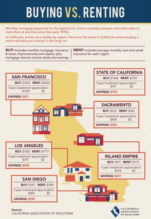 Renting vs Buying in California
