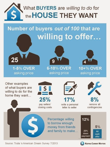 What Buyers Want and Are Willing to Pay For It!